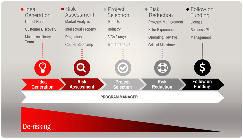 Coulter Commercialization Process